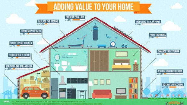 Add Value Your Home