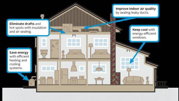 Best Home Heating System