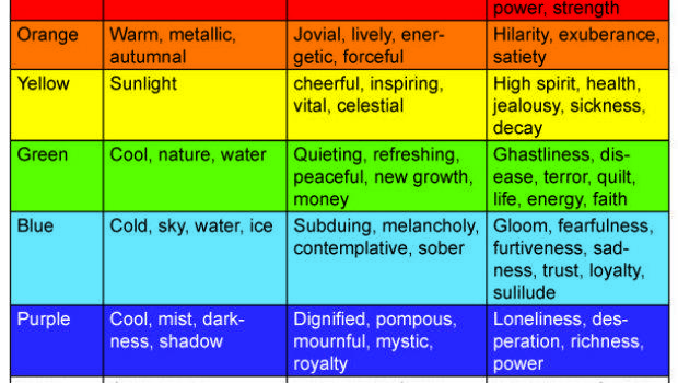 Best Psychology Emotions Color Chart