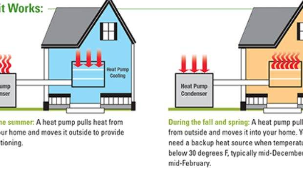 Cheapest Way Heat Your Home Design