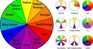 Color Wheel Chart Names Learn Basics Colour Theory Know