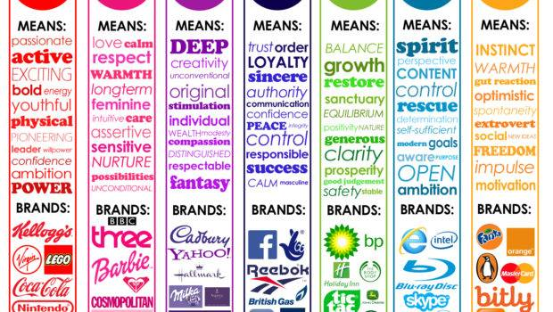 Colour Psychology Why Chose Our Brand Colours