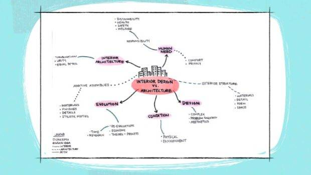 Design Assignment Sustainability Material Map