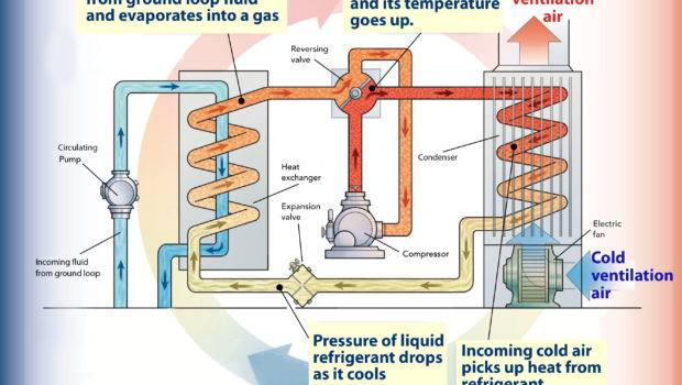 Energy Ground Space Heating Your Home