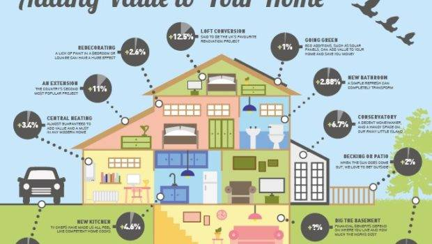 Great Ways Add Value Your House
