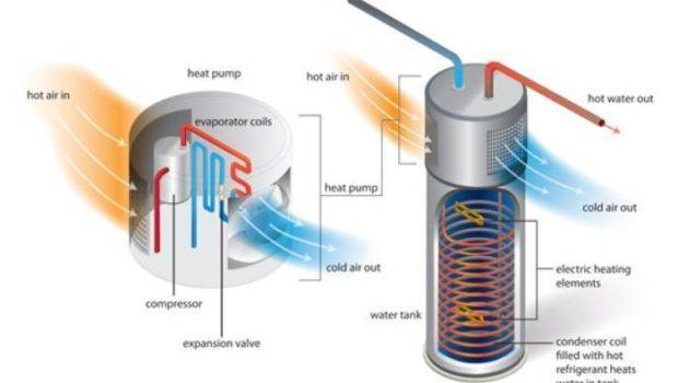 Heat Pump Water Heaters More Efficient Than Thought