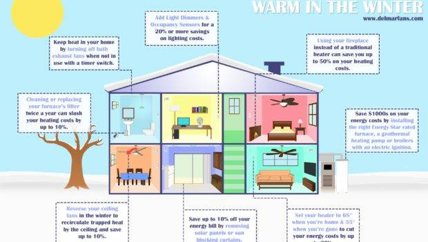 Home Heating Options Types Systems Boiler Furnace