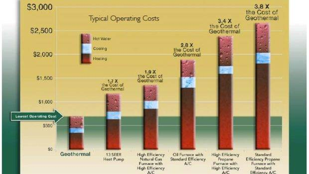 Huge Savings Operating Costs Geothermal Twin Cities Home