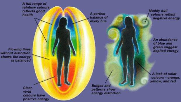 Human Aura Colors Meanings Mind Unleashed