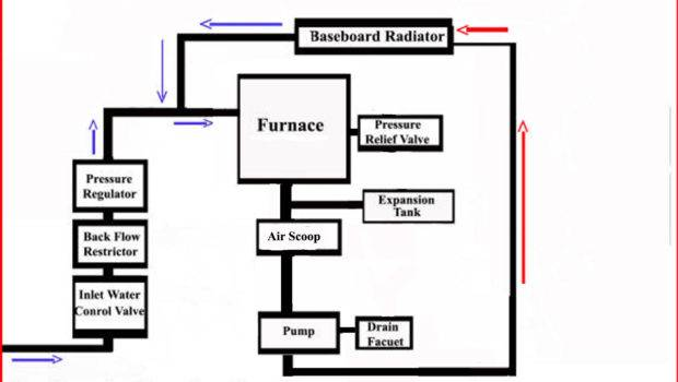 Hydronic Systems Ronstultz Knowledge Documents