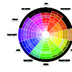 Industry Colour Theory Consists Three Groups