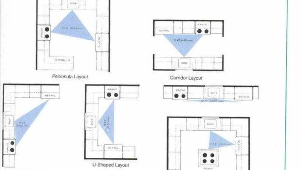 Kitchen Ideal Shapeds Layouts Design