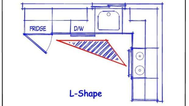 Kitchen Layout Shape Plan