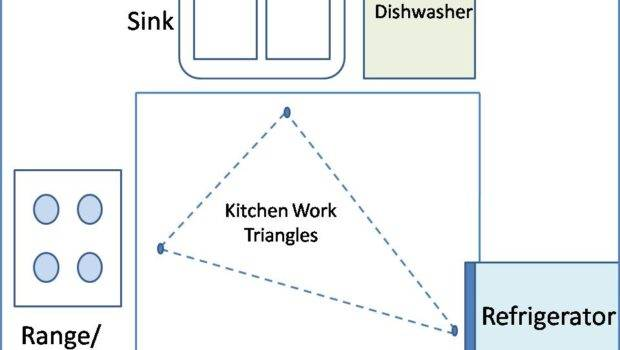 Laid Out Efficient Kitchen Centers Around Good Work Triangle