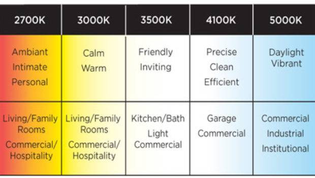 Lighting Can Color Temperature Affect Mood