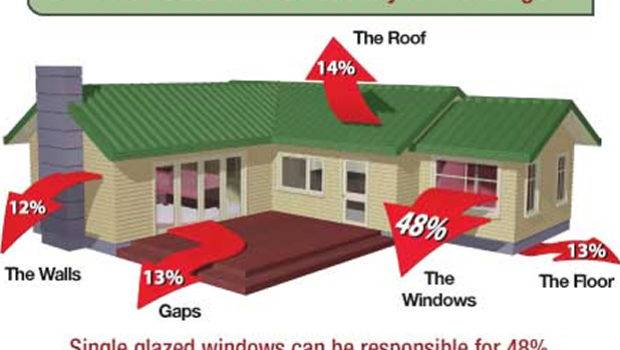 Make Your Home Energy Efficient Easy Ways Greener