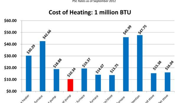 Most Efficient Way Heat Cool Your Home Dhp