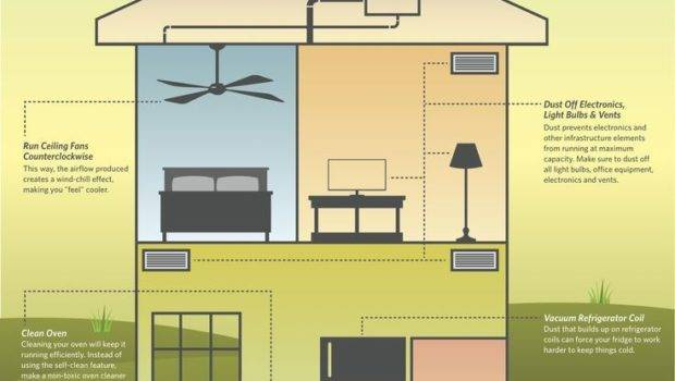 Most Energy Efficient Home Design Aimscreations