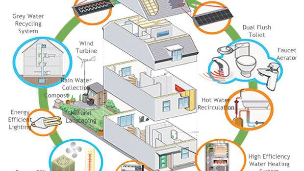 Only Allow House Designs Energy Efficient