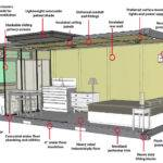 Shipping Container Homes Can Range One Room Cabins Woods