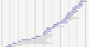 Styles Present Timeline Architectural