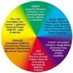 Tips Understand Colors Affect Moods Home Decor