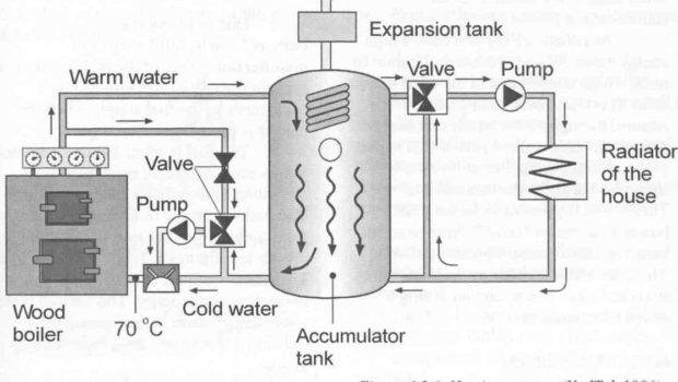Wood Boilers Home Heating Designs House Plans